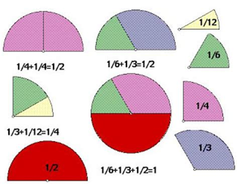 Math Review: Fractions to Decimals Free Homework Help
